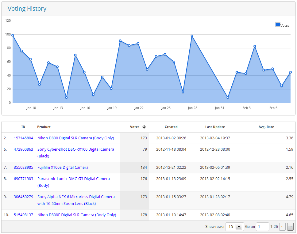 Rating-Widget analytics screenshot