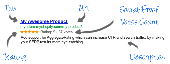Rating Rich Snippet in SERP